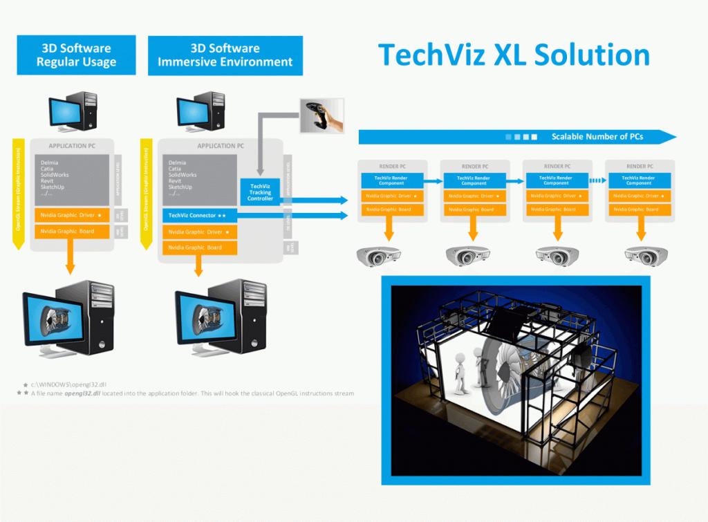 TechViz XL